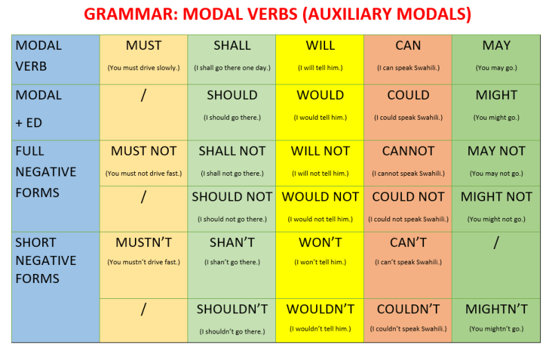 english grammar modals exercises pdf