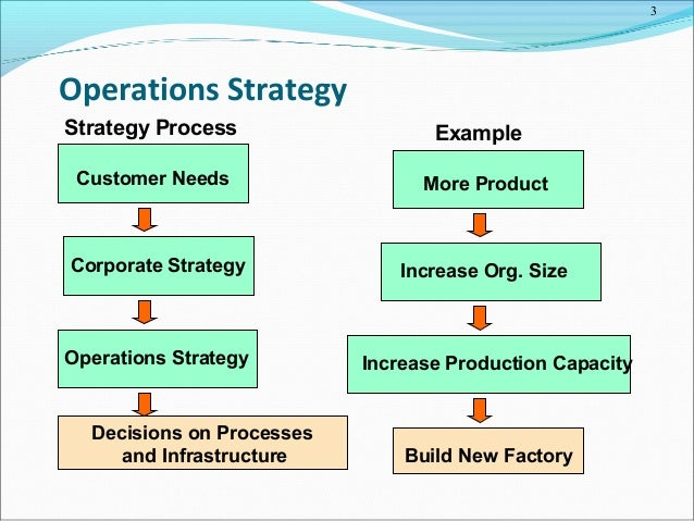 process strategy in operations management pdf
