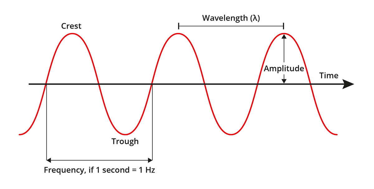 how electromagnetic waves are produced pdf