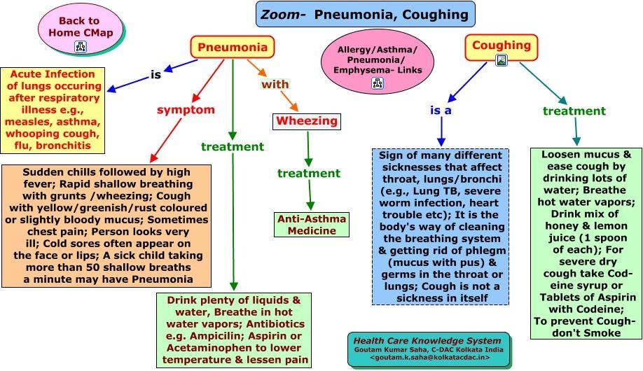 nursing intervention for pneumonia pdf