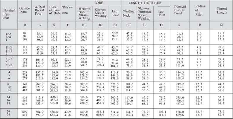 6 inch 150 b16 flanges pdf