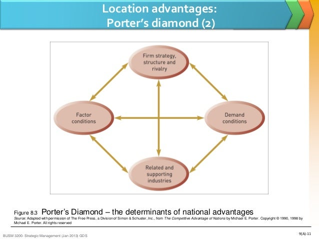 what is strategy porter pdf
