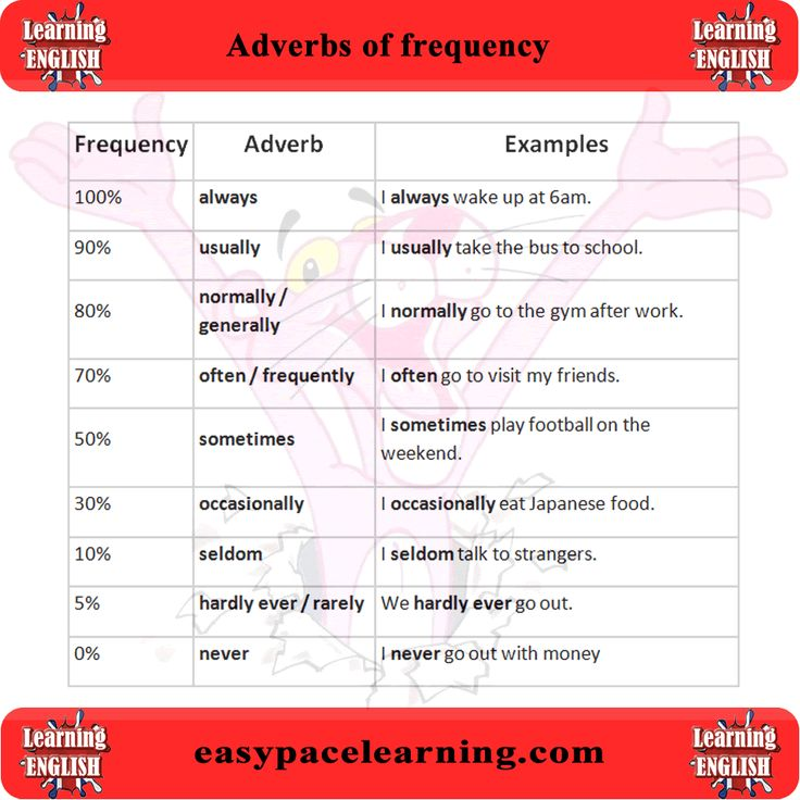 list of adverbs of frequency pdf